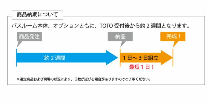 TOTOバスルーム 商品納期について